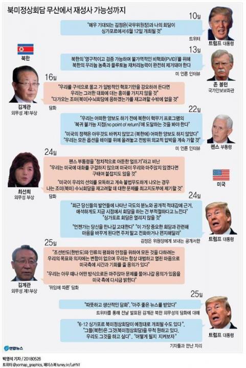 南北首脳会談をめぐる各国の動き